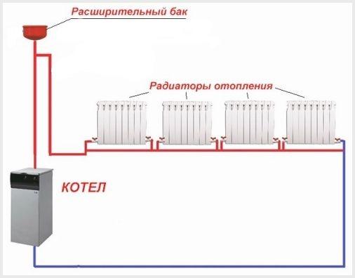 Простейшая схема обвязки котла