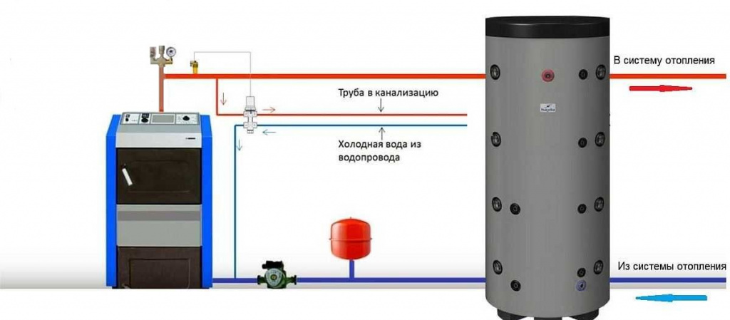 Обвязка котла с подключением контура к водопроводу и канализации