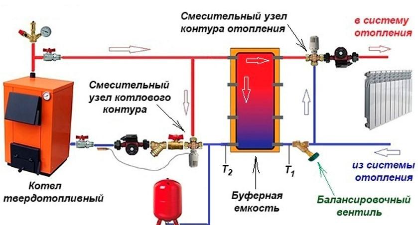 Схема обвязки с двумя смесительными узлами