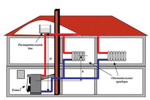 Расширительный бак рекомендуется устанавливать в самой высокой точке дома