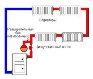 Закрытая отопительная система