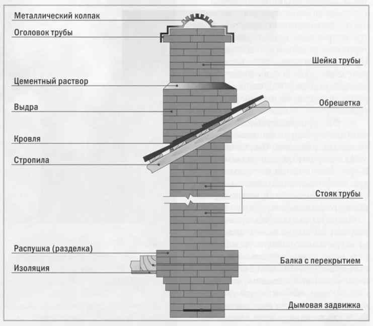 Конструкция кирпичного дымохода