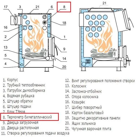 Схема котла Куппер ОВК со встроенным термометром