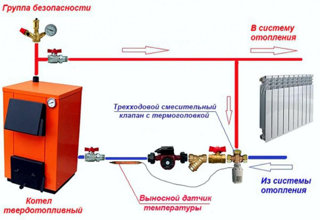 Элементы смесительного узла