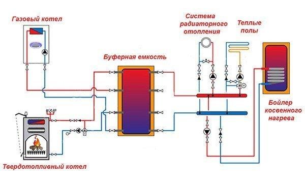 Существуют системы отопления с двумя и более котлами