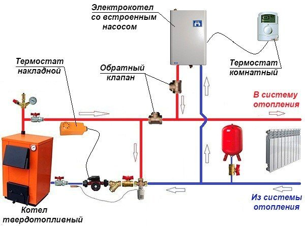 При подключении двух котлов в одну систему можно применять автоматическое или ручное переключение на резервный источник