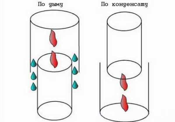 Существует две схемы сборки дымоходной системы